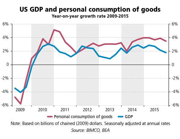 3.GDP-and-personal-consumption-of-goods