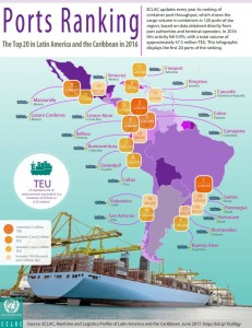 2016-Latin-America-port-ranking