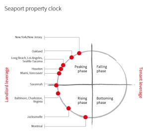 JLL-property-clock
