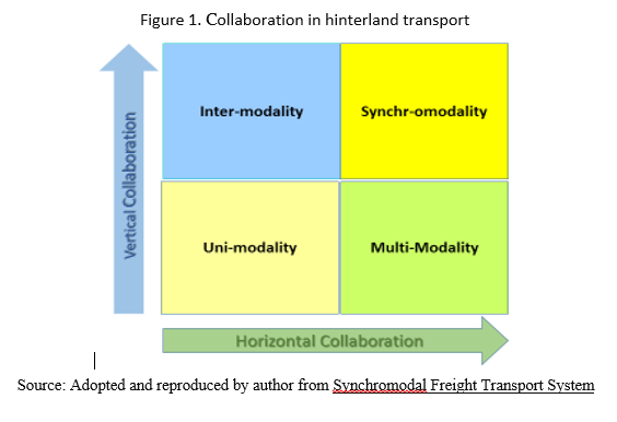 Synchromodality as a tool for decarbonization and