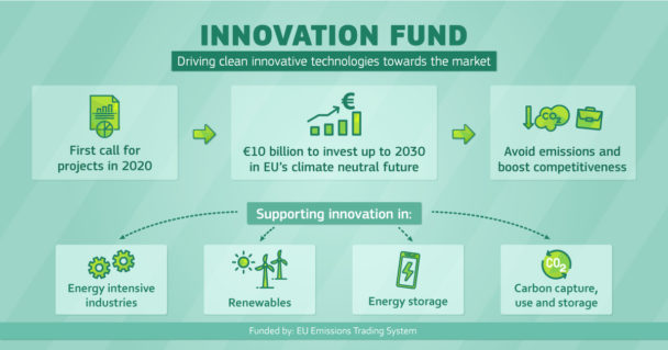 EU Innovation Fund: one of the world's largest funding for innovative low-carbon technologies